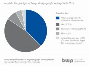 BWP-Anteile_Baugenehmigungen_2016