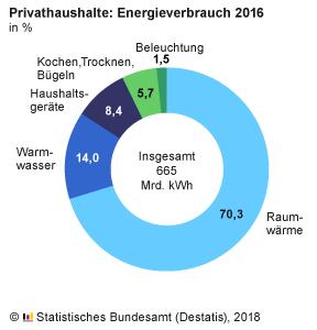 EnergieverbrauchPrivathaushalte_2016