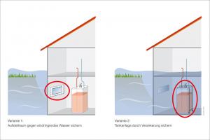 Technik_Heizoellagerung_Ueberschwemmungsgefaehrdete_Gebiete_IWO