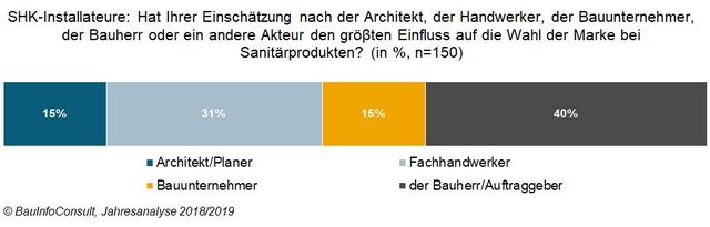 Aktuelles Innung Sanitär Heizung Stuttgart Böblingen